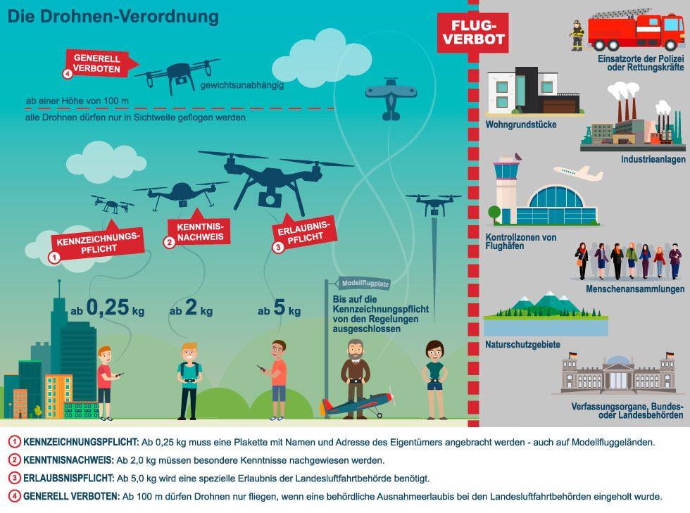 Infografik zur Drohnen-Verordnung